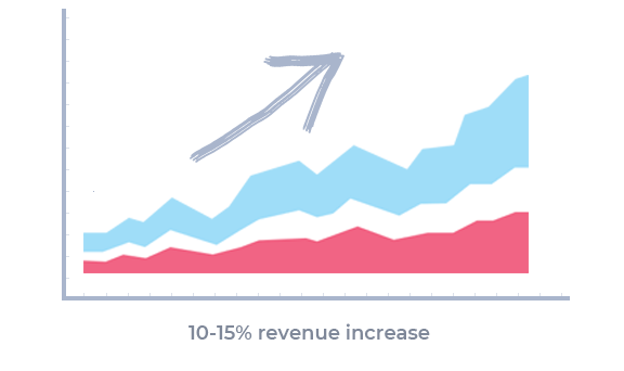 Revenue increase with automatic follow-ups