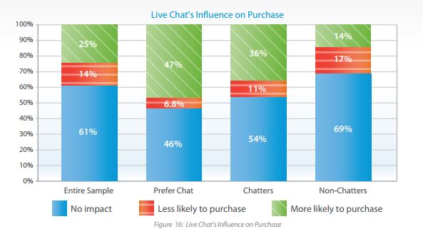 25% of website visitors are more likely to make a purchase