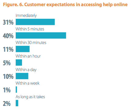 Customer expectations in accessing help online