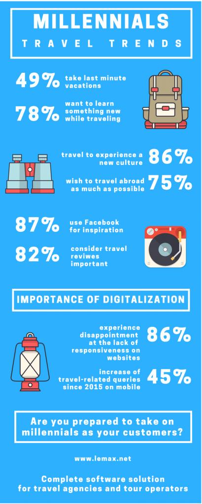 Millennials infografika