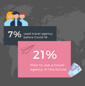 [Infographic] Post-Covid Travel: Growth in Tour Operator and Travel Agency Services Demand